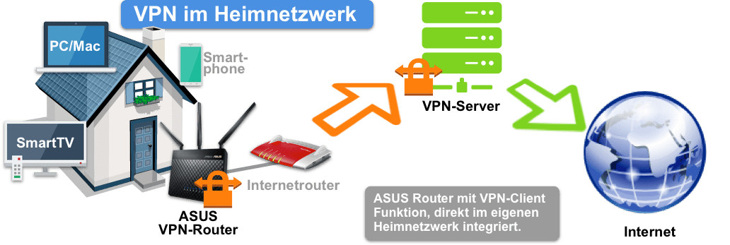 Fritz! Box & ASUS-routercombinatie!
