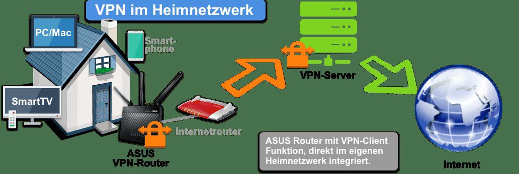 ASUS VPN-Router im eigenen Heimnetzwerk nutzen!