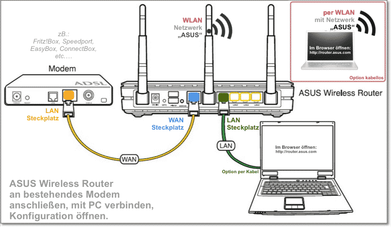 Schemat połączenia routera ASUS