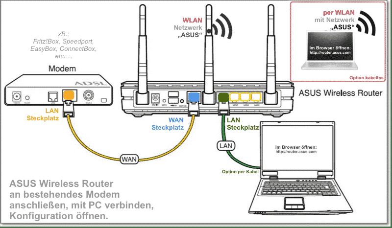 ASUS routerverbindingsschema