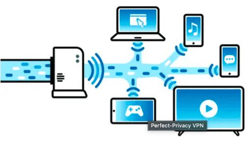 Geräte im Internet