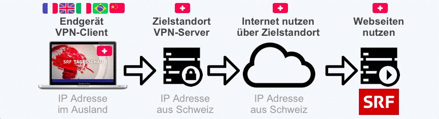 VPN im Ausland