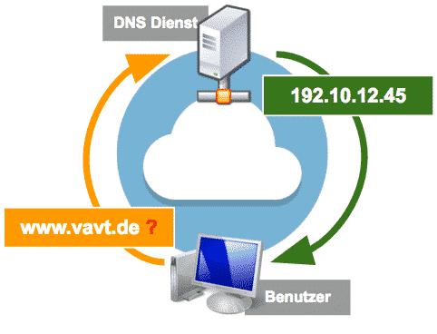 DNS Funktion - Schema
