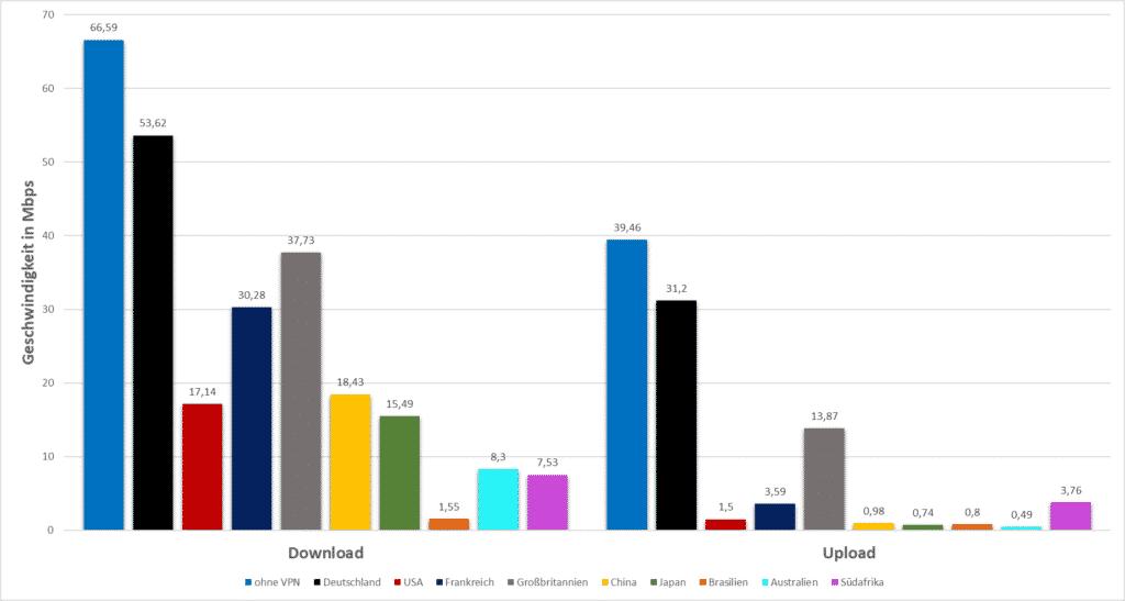 Comparatif des tests de vitesse Surfshark