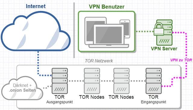 Was ist das Darknet und was bringt es? So helfen VPN und TOR dabei, das Darknet sicher zu nutzen! 2