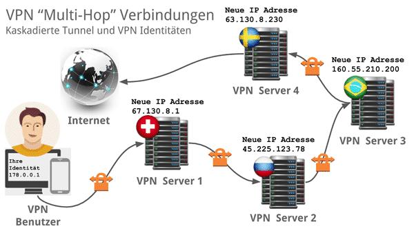 VPN-kaskadierung-multi-hop