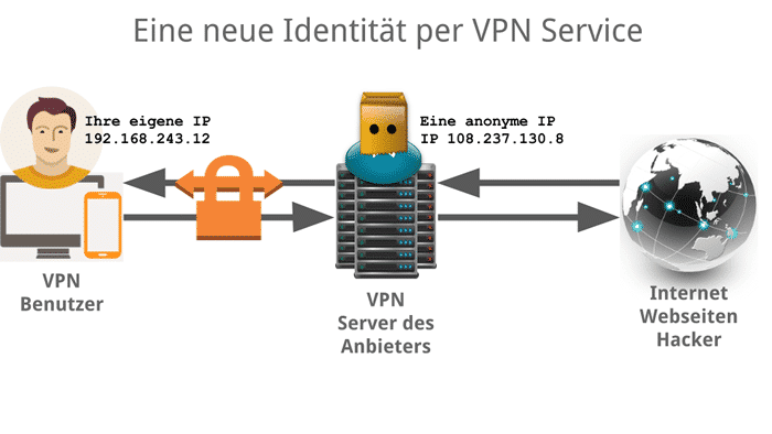 VPN Server Funktion