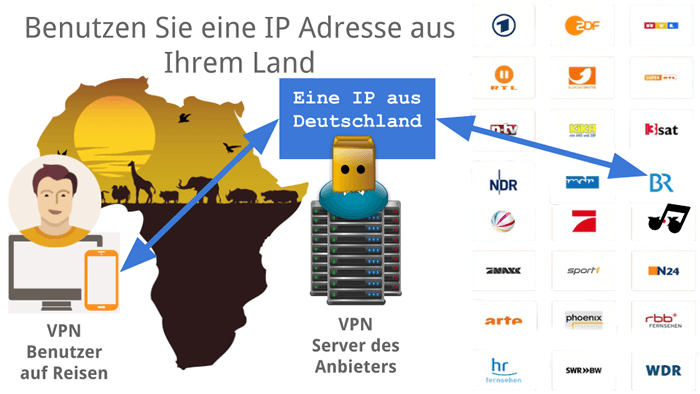 VPN Obejdź blokady geo-IP!