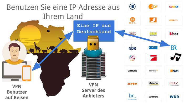 VPN Bypass geo-IP locks!