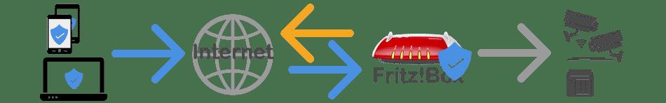 fritzbox VPN Maak verbinding