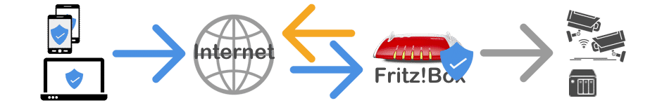 fritzbox VPN Establish connection