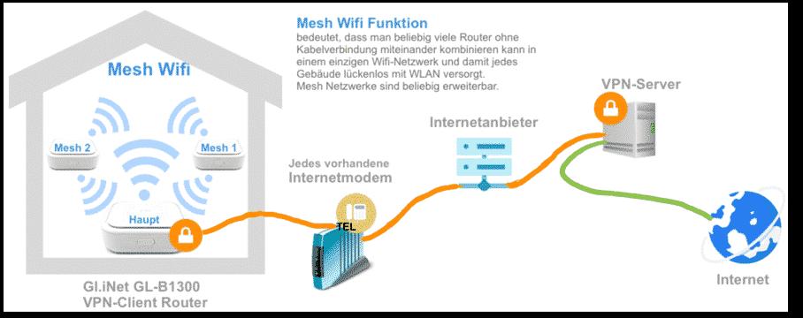 Gl.iNet MESH WLAN VPNrouters