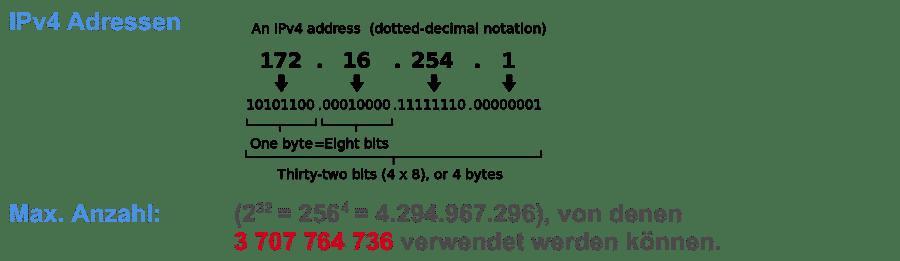 IPv4 Adressen - Darstellung
