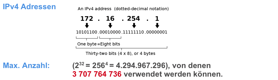 Adresses IPv4 - représentation