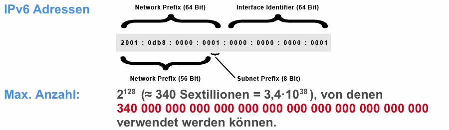 IPv6 Adressen - Darstellung