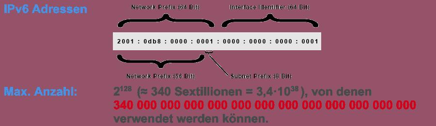 Adresses IPv6 - représentation