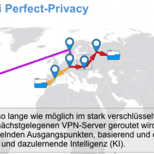 Perfect PrivacyVPNNeurorouting overview
