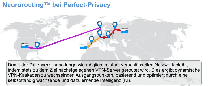 Perfect-Privacy VPN Neurorouting - Overzicht