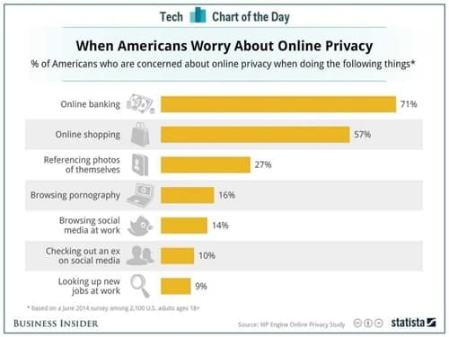 Survey Business Insider on privacy concerns