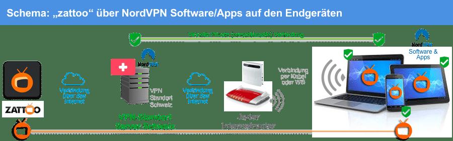 Οδηγίες: zattoo northVPN Δείτε εφαρμογές απευθείας στις συσκευές