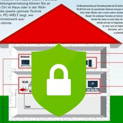 Tiopps für ein sicheres Heimnetzwerk