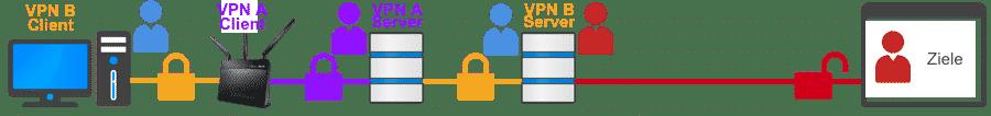Verschachtelte VPN-Verbindung (Keine Kaskade)