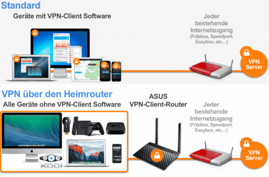 VPN Routers save the apps of the VPNProviders on the end devices