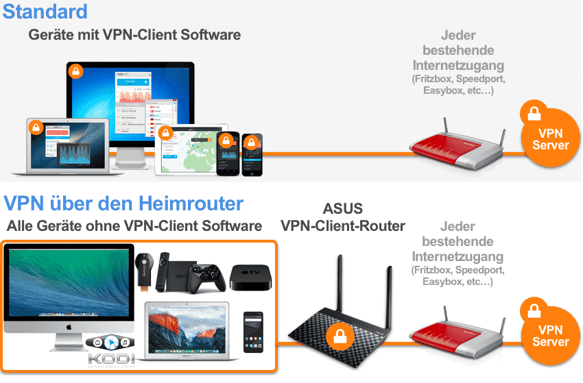 VPN via ASUS router in the home network
