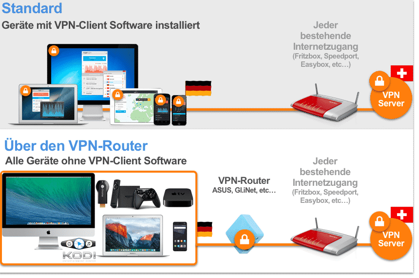 VPNConnection via software or a router
