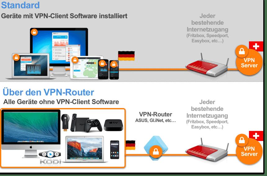 VPN-Verbindung über Software oder einem Router