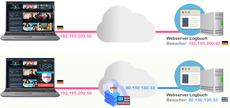 Mit VPN serienstream Sperren umgehen