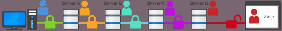 Mehrfache VPN-Kaskade