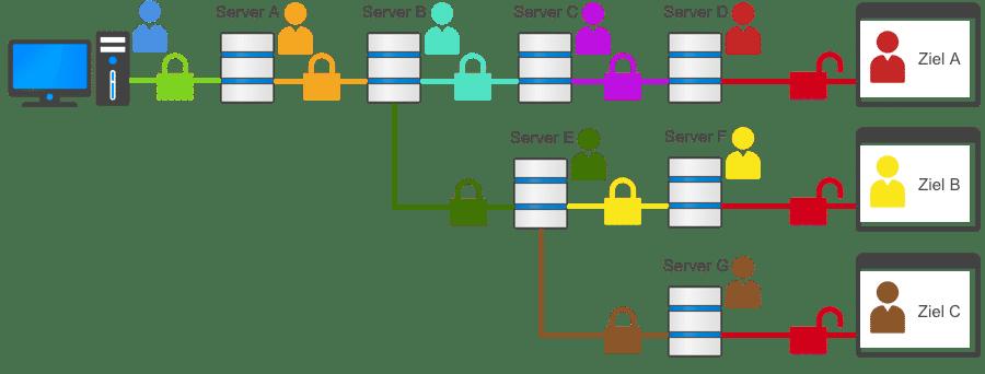 Mehrfache dynamische VPN-Kaskaden (Neurorouting)