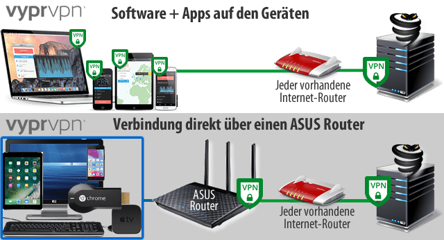 Fritz!Box & ASUS Router Kombination!